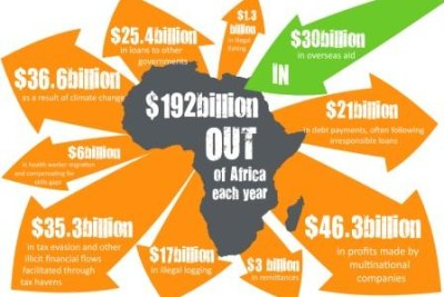 The relationship between development aid and capital flows from Africa.